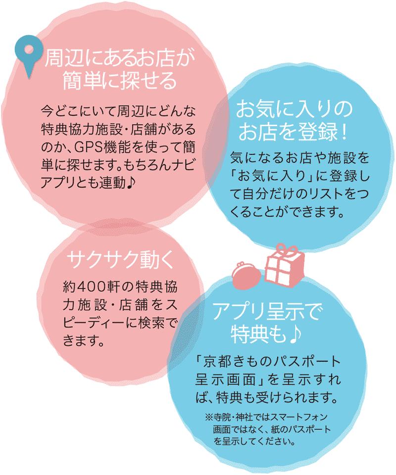京都きものパスポート アプリ