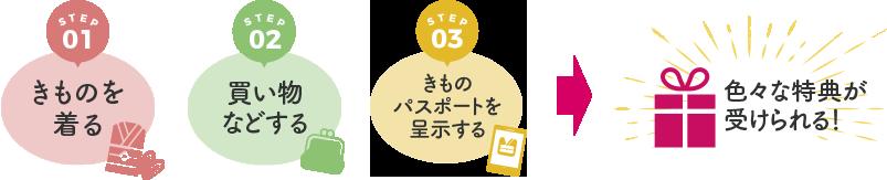 京都きものパスポートとは?